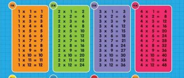 Table de multiplication pour enfant